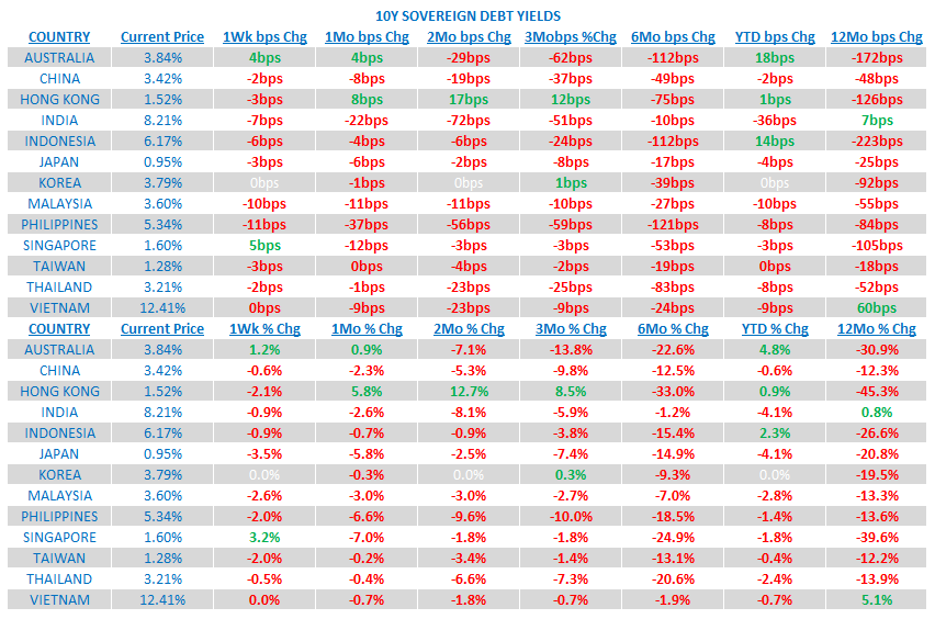 Weekly Asia Risk Monitor: China's Bottom Is Showing - 7