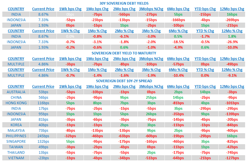 Weekly Asia Risk Monitor: China's Bottom Is Showing - 8