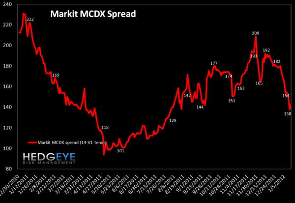 TUESDAY MORNING RISK MONITOR: GOOD NEWS CONTINUES TO ROLL IN - MCDX