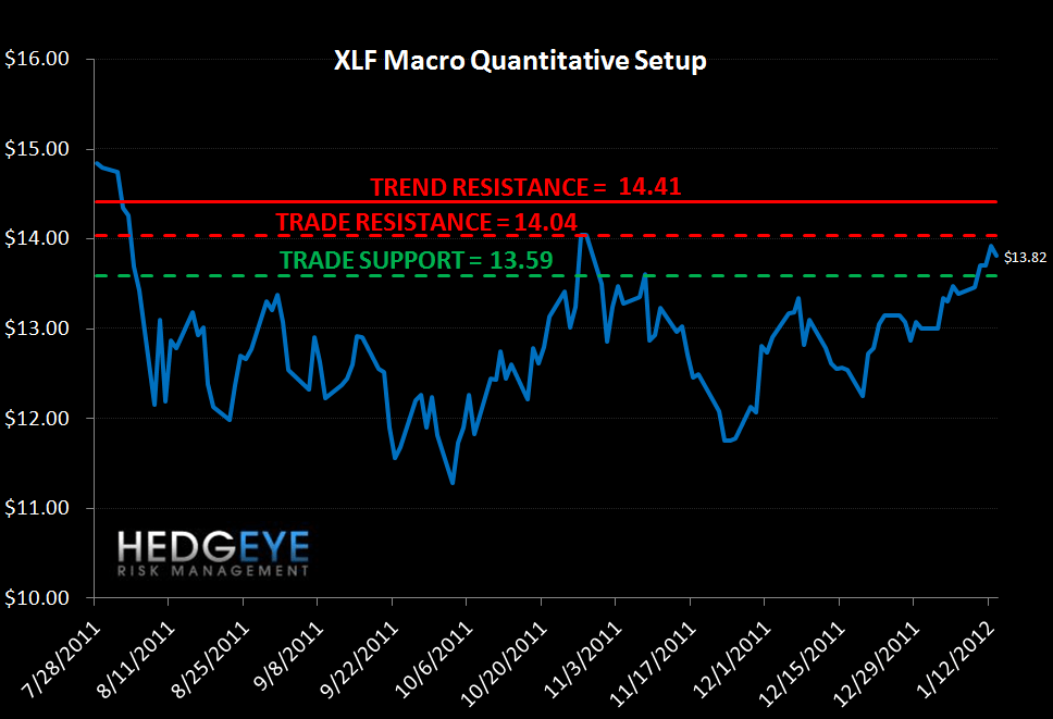 TUESDAY MORNING RISK MONITOR: GOOD NEWS CONTINUES TO ROLL IN - XLF