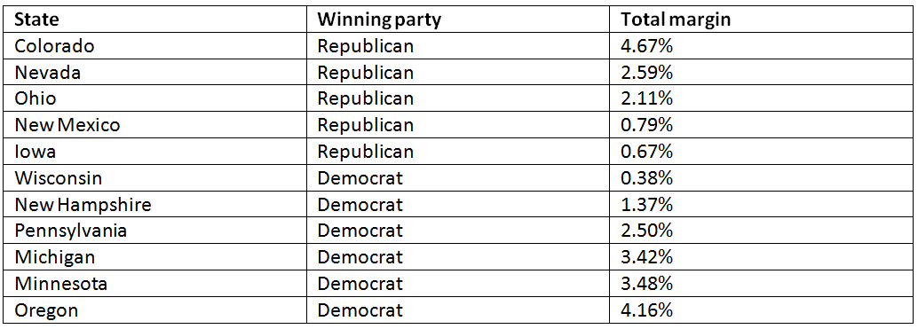 Monitoring the Battleground States: Advantage Republicans - 1