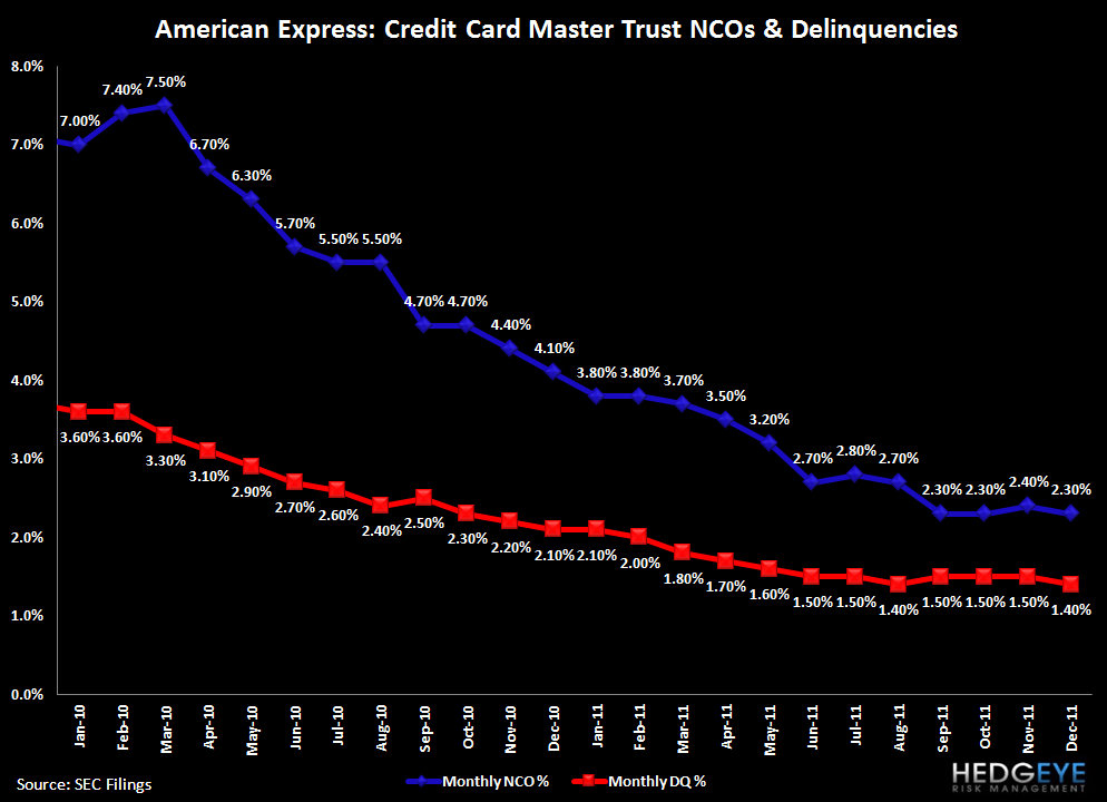 HEDGEYE CARD ROUND UP: DEC CREDIT IMPROVEMENT PART DENOMINATOR, PART CLAIMS  - AXP nco dqcy
