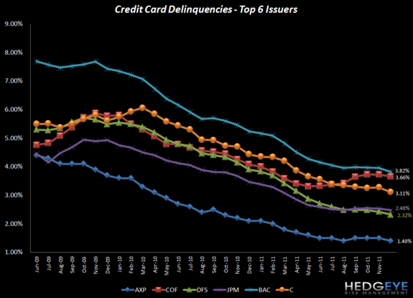 HEDGEYE CARD ROUND UP: DEC CREDIT IMPROVEMENT PART DENOMINATOR, PART CLAIMS  - All DQ