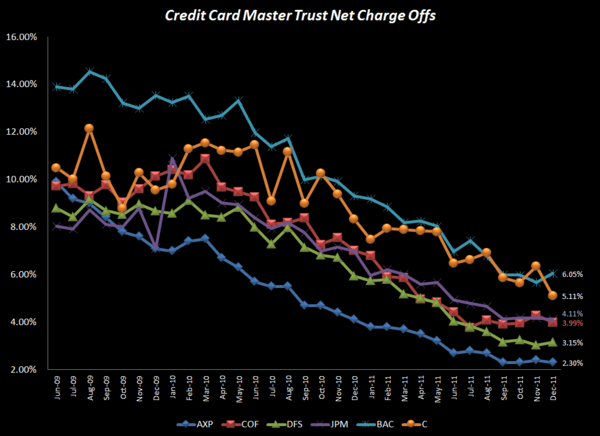 HEDGEYE CARD ROUND UP: DEC CREDIT IMPROVEMENT PART DENOMINATOR, PART CLAIMS  - All NCO