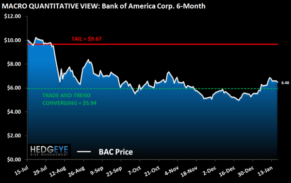 HEDGEYE CARD ROUND UP: DEC CREDIT IMPROVEMENT PART DENOMINATOR, PART CLAIMS  - BAC macro chart 2