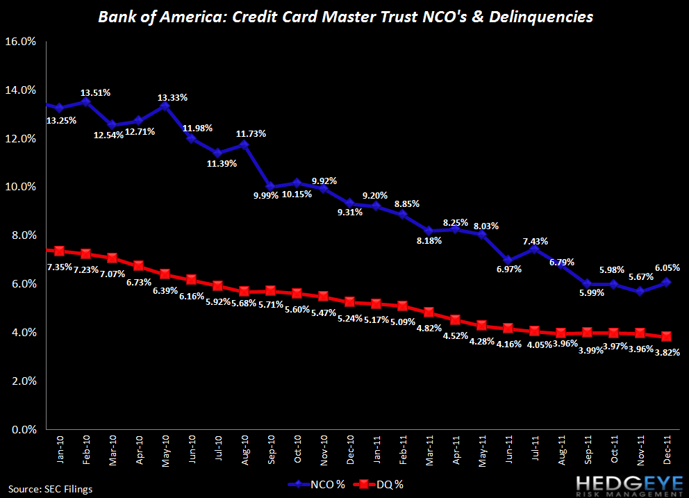 HEDGEYE CARD ROUND UP: DEC CREDIT IMPROVEMENT PART DENOMINATOR, PART CLAIMS  - BAC nco and dqcy
