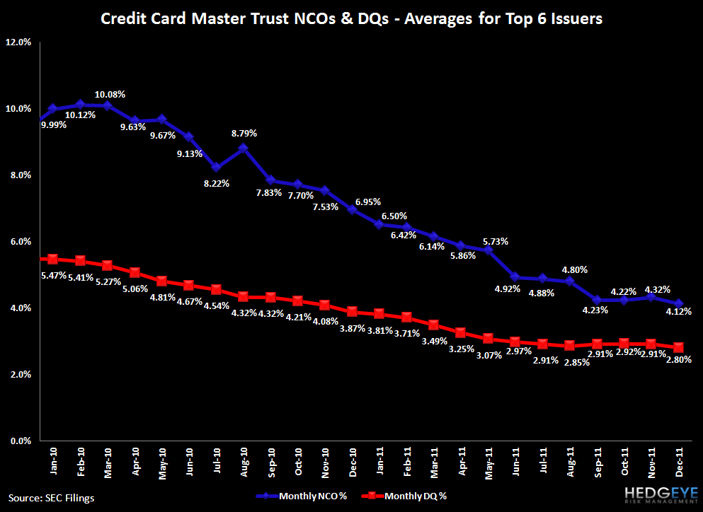 HEDGEYE CARD ROUND UP: DEC CREDIT IMPROVEMENT PART DENOMINATOR, PART CLAIMS  - CCMT avg for top 6 issuers