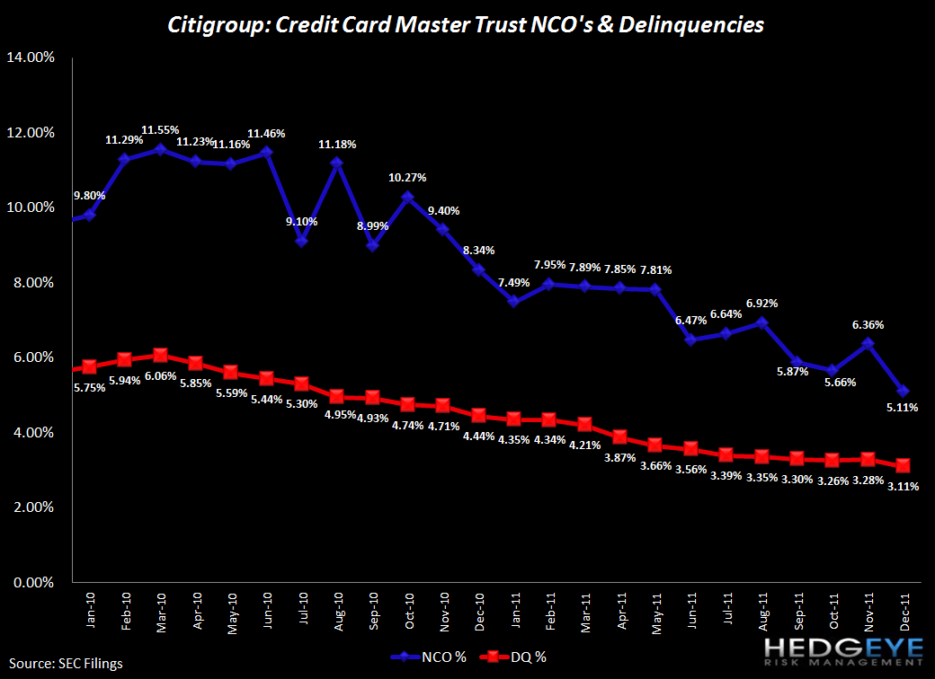 HEDGEYE CARD ROUND UP: DEC CREDIT IMPROVEMENT PART DENOMINATOR, PART CLAIMS  - C nco and dqcy