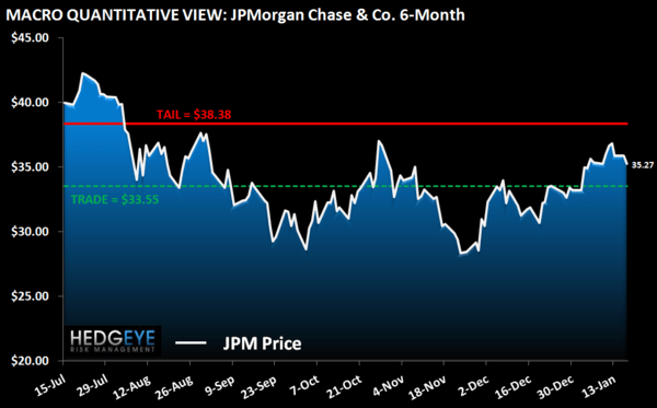 HEDGEYE CARD ROUND UP: DEC CREDIT IMPROVEMENT PART DENOMINATOR, PART CLAIMS  - JPM macro chart