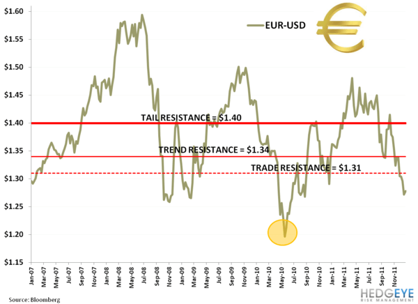 CHART OF THE DAY: Playing Blind - 1. EL EUR