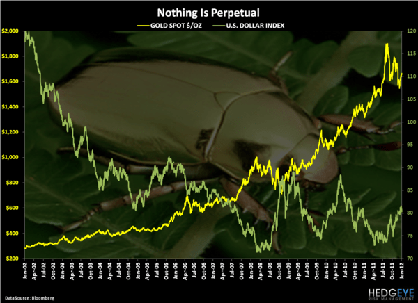 CHART OF THE DAY: Perpetually Reverting - Chart of the Day