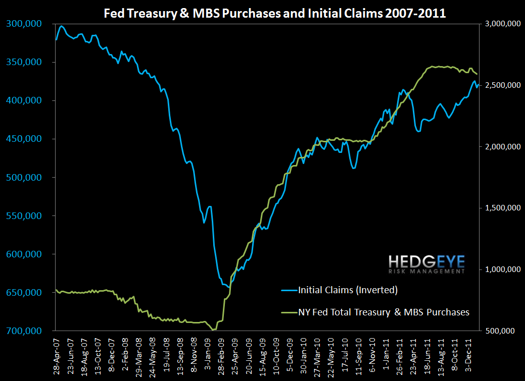 CLAIMS NOW A REAL TAILWIND FOR 1H12 CREDIT OUTLOOK - Claims and Fed
