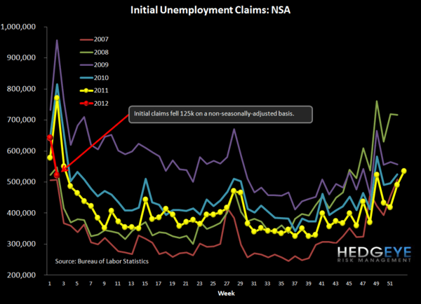 CLAIMS NOW A REAL TAILWIND FOR 1H12 CREDIT OUTLOOK - NSA chart