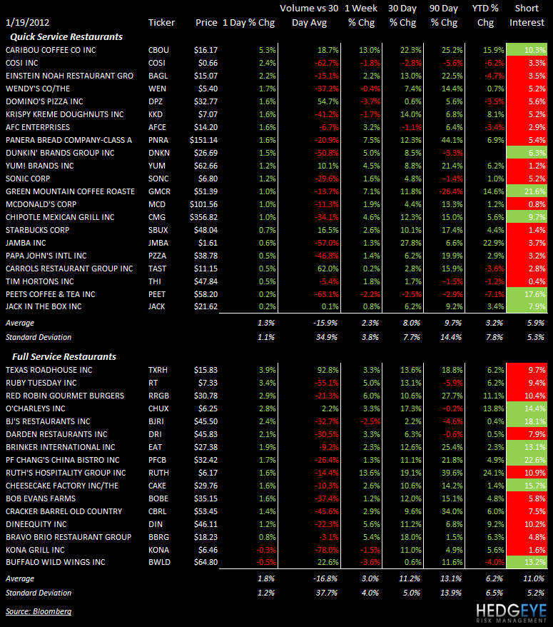 THE HBM: MCD, SBUX, CBOU, TXRH, BWLD - stocks