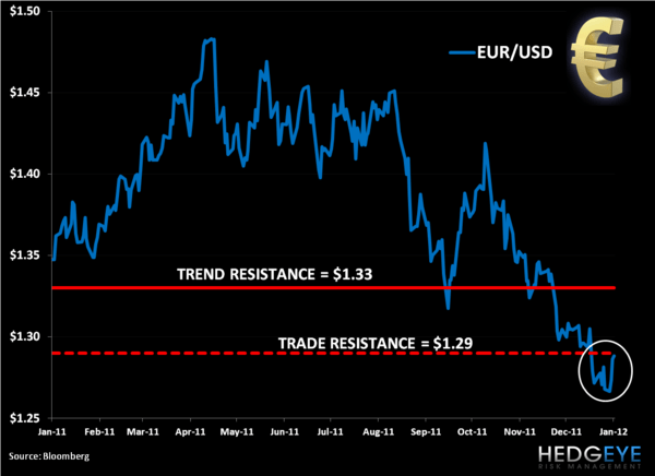 Trade Update: Shorting EUR/USD (FXE) - 1. EUR heut