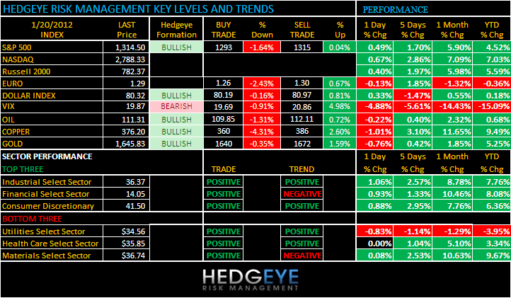 THE HEDGEYE DAILY OUTLOOK - CHART1