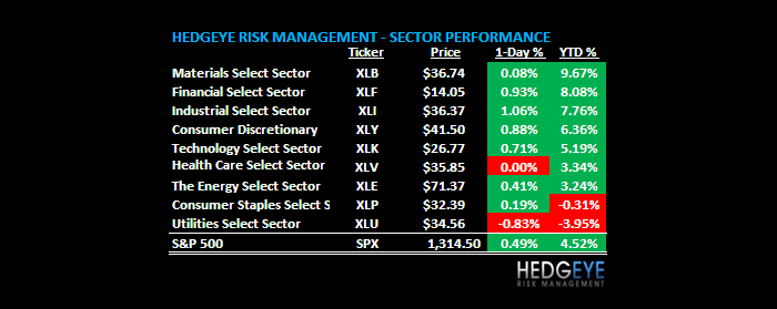 THE HEDGEYE DAILY OUTLOOK - CHART2