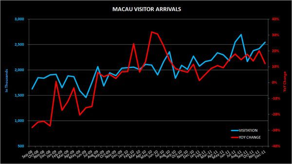 THE M3: CPI; VISITATION; CHANGI - macau