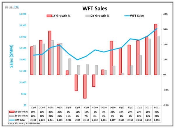 Shorting WFT: More than Just the Weather(ford) - w1