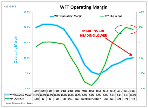 Shorting WFT: More than Just the Weather(ford) - w2