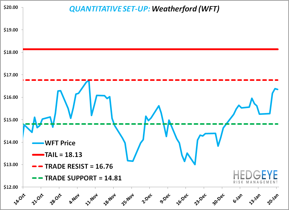 Shorting WFT: More than Just the Weather(ford) - w5