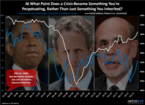 Crisis-Mongering - Chart of the Day