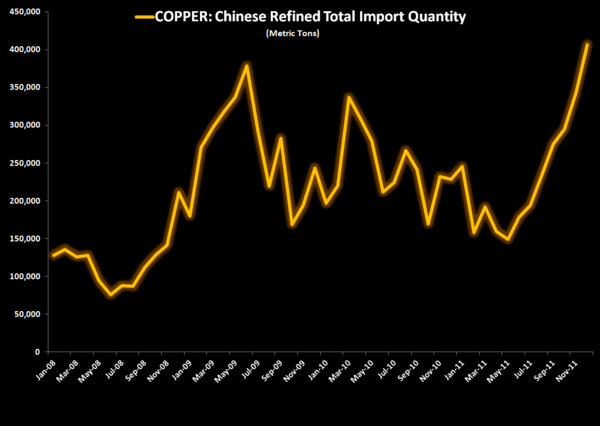 Dr.Copper: Chinese Imports Reach an All Time High - 1