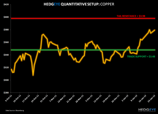 Dr.Copper: Chinese Imports Reach an All Time High - 2