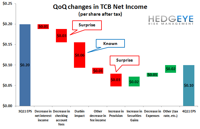 TCB:  A REVENUE PROBLEM - TCB waterfall chart