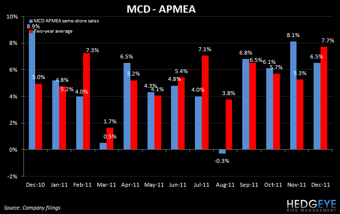 MCD: WHEN WILL LUNCH MATTER? - mcd apmea dec