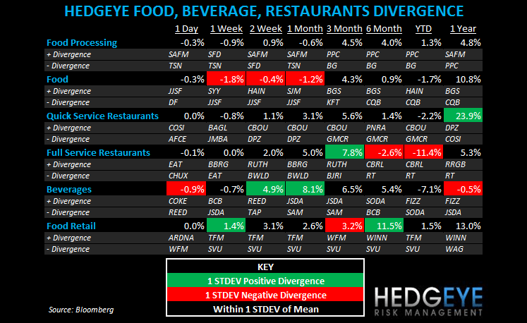 THE HBM: MCD, CMG, EAT - subsector fbr