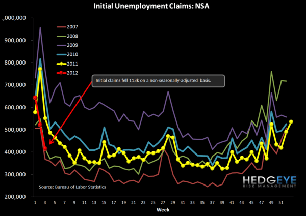 JOBLESS CLAIMS - HOW CLOSE ARE WE TO AUTOPILOT? - NSA