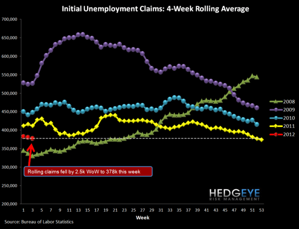 JOBLESS CLAIMS - HOW CLOSE ARE WE TO AUTOPILOT? - Rolling