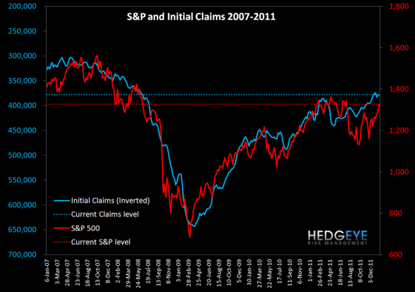 JOBLESS CLAIMS - HOW CLOSE ARE WE TO AUTOPILOT? - s p and claims