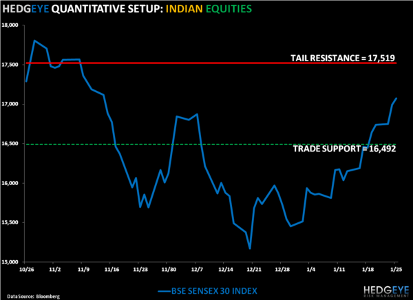 Re-Shorting India: INP Trade Update - 1