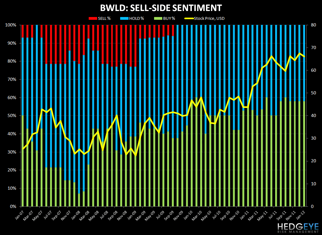 EAT, MCD, YUM, BWLD, SBUX: SENTIMENT TAKEAWAYS - BWLD sel side