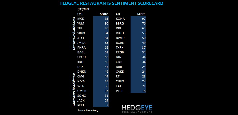 EAT, MCD, YUM, BWLD, SBUX: SENTIMENT TAKEAWAYS - sentiment scorecard