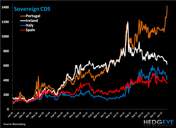 Weekly European Monitor: A Short Squeeze Higher - 1. CDS a