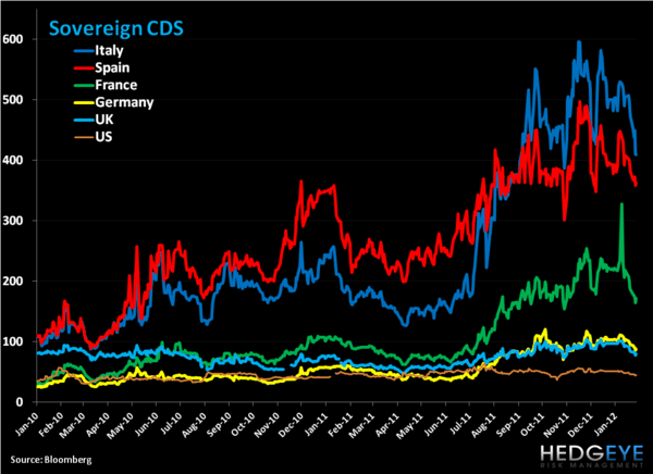 Weekly European Monitor: A Short Squeeze Higher - 1. CDS b