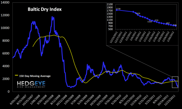 MONDAY MORNING RISK MONITOR:  PORTUGAL'S PARABOLA vs. INTERBANK RISK RECEDING - Baltic Dry