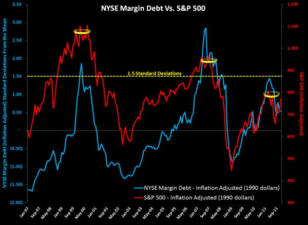 MONDAY MORNING RISK MONITOR:  PORTUGAL'S PARABOLA vs. INTERBANK RISK RECEDING - Margin Debt