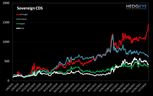 MONDAY MORNING RISK MONITOR:  PORTUGAL'S PARABOLA vs. INTERBANK RISK RECEDING - Sovereign CDS 1