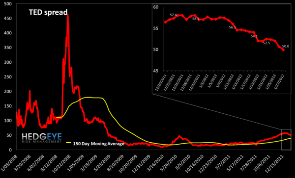 MONDAY MORNING RISK MONITOR:  PORTUGAL'S PARABOLA vs. INTERBANK RISK RECEDING - TED spread