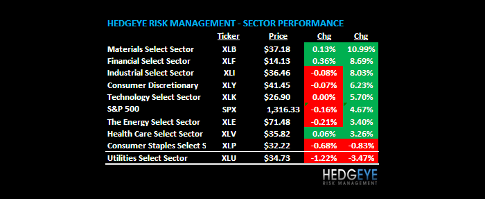 THE HEDGEYE DAILY OUTLOOK - TWO