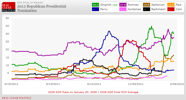 Newt May Lose, But..... - chart1