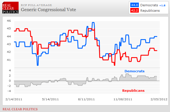 Newt May Lose, But..... - chart3