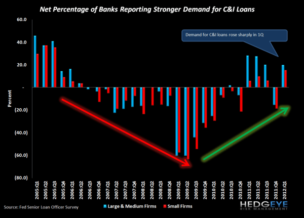 C&I LOAN DEMAND SURGES, REVERSING LAST QUARTER'S LOSSES: 1Q12 SENIOR LOAN OFFICER SURVEY - C I demand