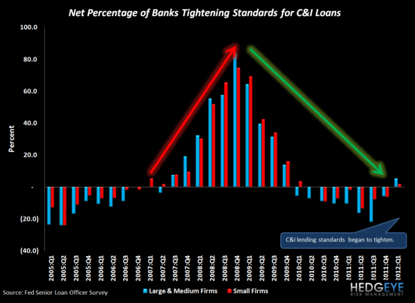 C&I LOAN DEMAND SURGES, REVERSING LAST QUARTER'S LOSSES: 1Q12 SENIOR LOAN OFFICER SURVEY - C I loans banks tightening standards