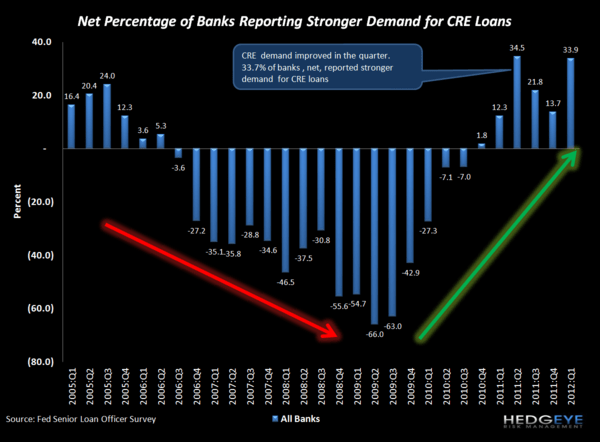 C&I LOAN DEMAND SURGES, REVERSING LAST QUARTER'S LOSSES: 1Q12 SENIOR LOAN OFFICER SURVEY - cre demand 2