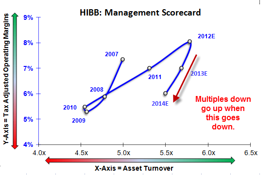 HIBB: Setting Up As A Short - score